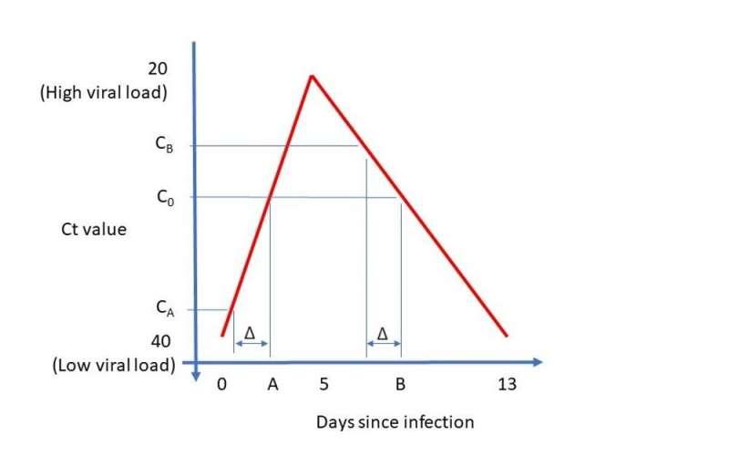 Kaip mokslininkai gali padėti pasakyti, ar naktiniame klube kažkas pagavo koronavirusą