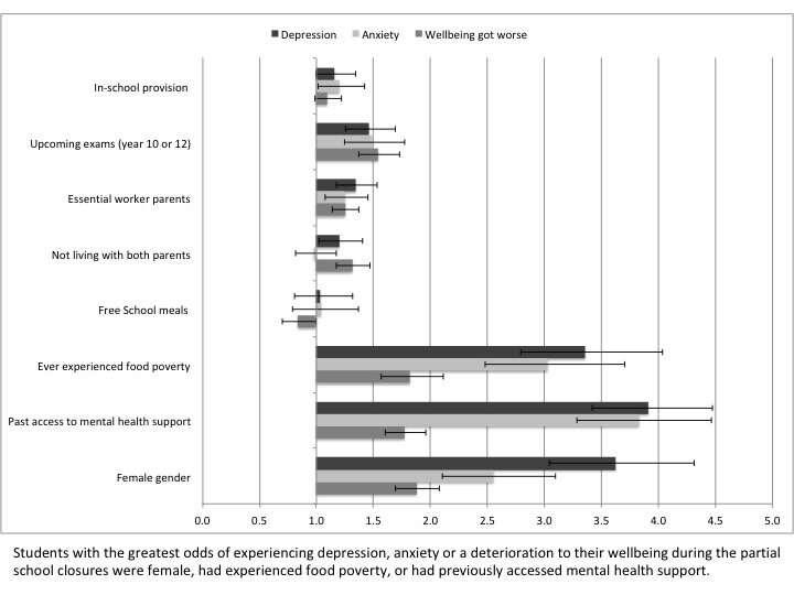 Quais alunos correm mais risco de ter problemas de saúde mental durante os bloqueios do COVID-19?