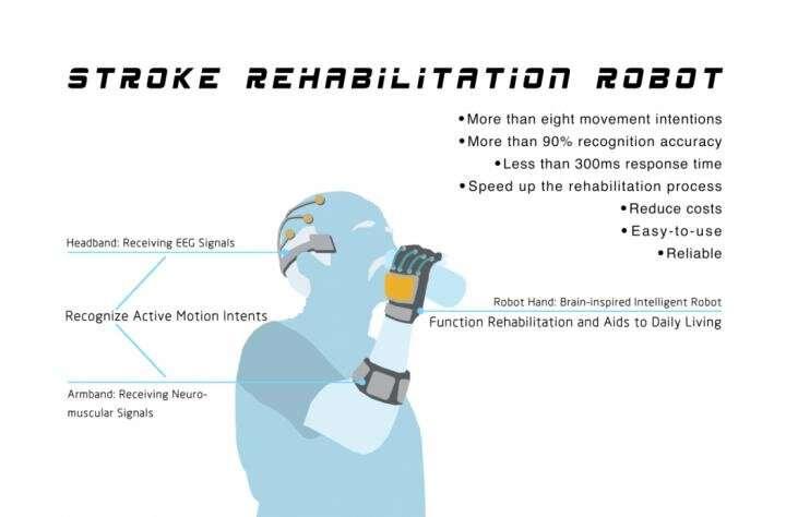 Hoe robots en hersen-computerinterfaces het herstel van patiënten met een beroerte kunnen transformeren