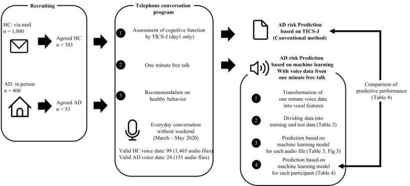 Οι αλγόριθμοι μηχανικής εκμάθησης που χρησιμοποιούνται για την ανίχνευση του Αλτσχάιμερ κατά τη διάρκεια τηλεφωνικών συνομιλιών