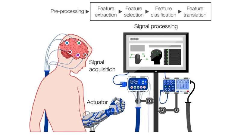 Slabá budúcnosť kyborga z rozhraní mozog-počítač, ak nebudeme opatrní