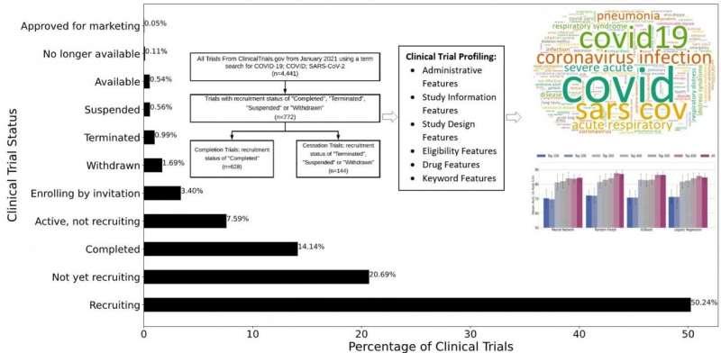 Nová metóda predpovedá, či klinické štúdie COVID-19 budú neúspešné alebo úspešné