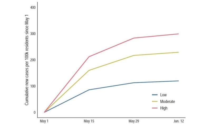Bahkan dengan tingkat vaksinasi yang sama, hotspot COVID-19 masih memiliki tingkat infeksi yang lebih tinggi